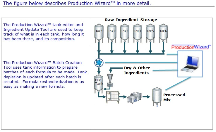 Production Wizard - How It Works