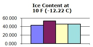 Ice Content at a particular temperature